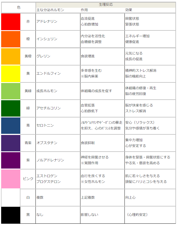 Hormone secretion and color