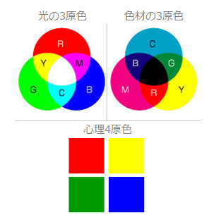 color_3type